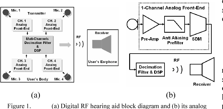 Figure 1 from a 09ma 95db modulator for digital rf hearing aid a digital rf hearing aid block diagram and b ccuart Choice Image