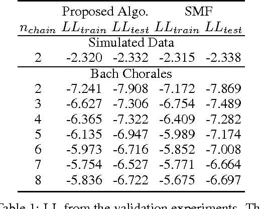 Figure 2 for Scaling Factorial Hidden Markov Models: Stochastic Variational Inference without Messages
