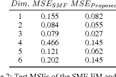 Figure 3 for Scaling Factorial Hidden Markov Models: Stochastic Variational Inference without Messages