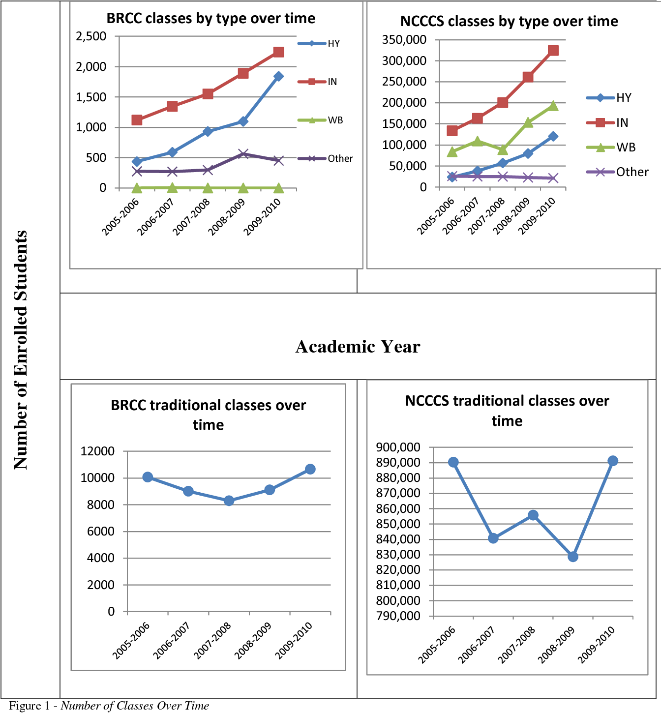 The Impact on Student Learning Outcomes of Video When Used