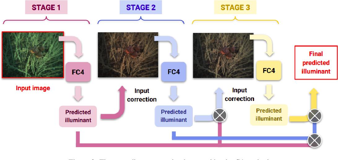 Figure 3 for Cascading Convolutional Temporal Colour Constancy