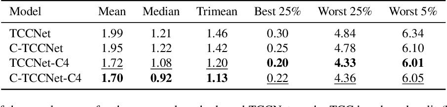 Figure 2 for Cascading Convolutional Temporal Colour Constancy
