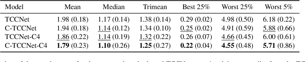 Figure 4 for Cascading Convolutional Temporal Colour Constancy