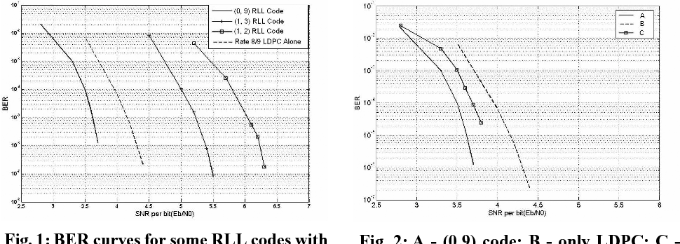 Fig. 1: BER curves for some RLL codes with an outer LDPC code in an AWGN channel