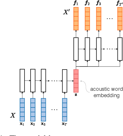 Figure 1 for A phonetic model of non-native spoken word processing