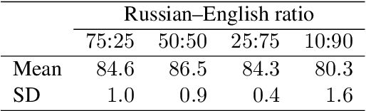 Figure 4 for A phonetic model of non-native spoken word processing