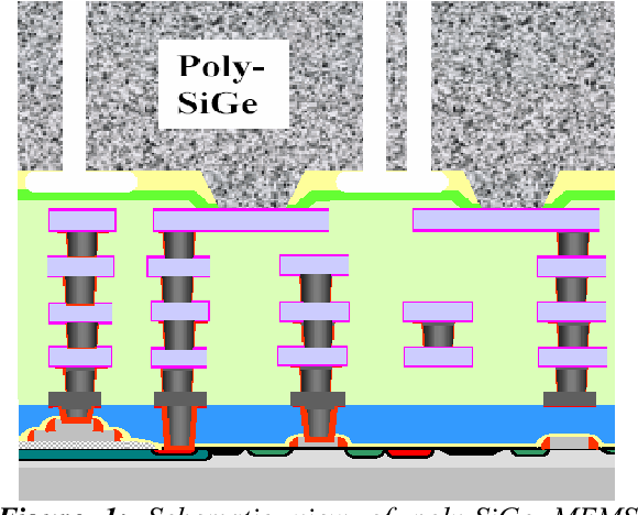 Poly-SiGe for MEMS-above-CMOS Sensors