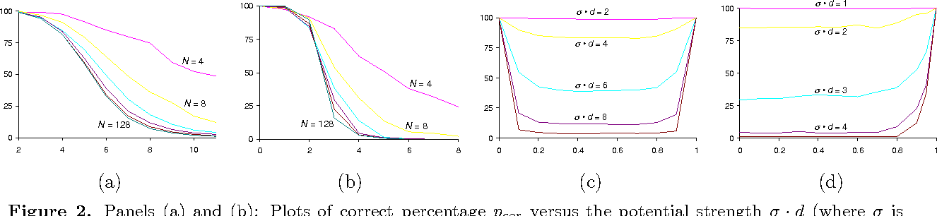Figure 2 for On the optimality of tree-reweighted max-product message-passing