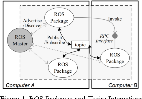 Figure 1 for Cloudroid: A Cloud Framework for Transparent and QoS-aware Robotic Computation Outsourcing