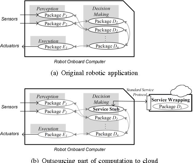 Figure 2 for Cloudroid: A Cloud Framework for Transparent and QoS-aware Robotic Computation Outsourcing