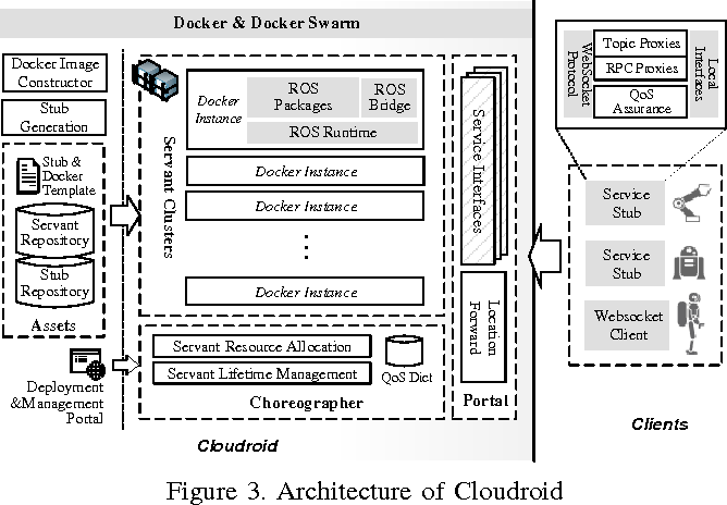 Figure 3 for Cloudroid: A Cloud Framework for Transparent and QoS-aware Robotic Computation Outsourcing