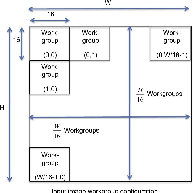 PDF] Heterogeneous Computing with OpenCL - Semantic Scholar