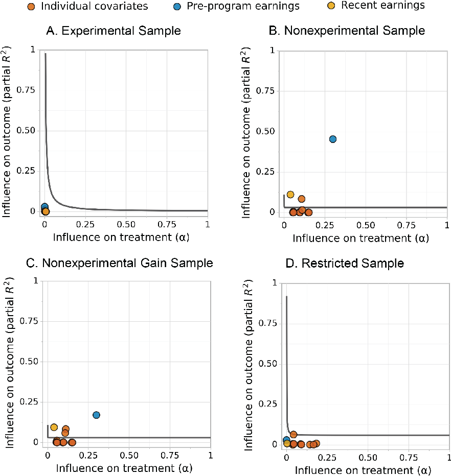 Figure 3 for Sense and Sensitivity Analysis: Simple Post-Hoc Analysis of Bias Due to Unobserved Confounding