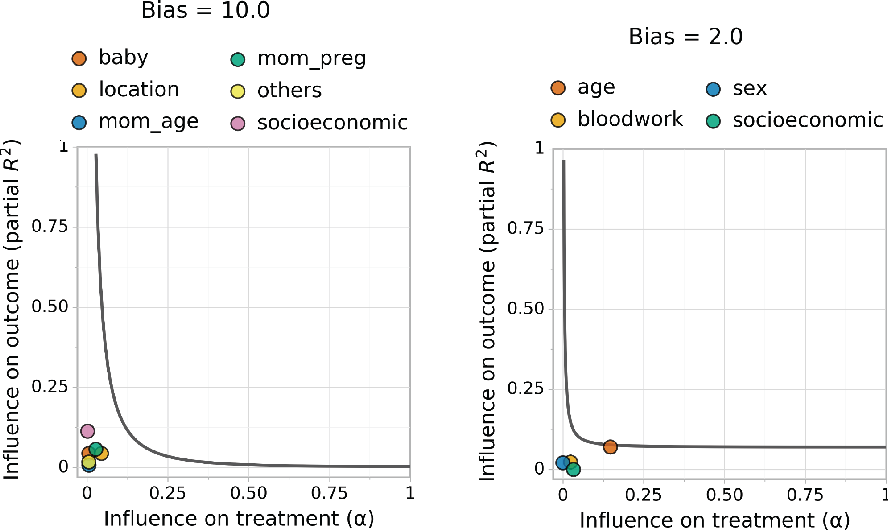 Figure 4 for Sense and Sensitivity Analysis: Simple Post-Hoc Analysis of Bias Due to Unobserved Confounding