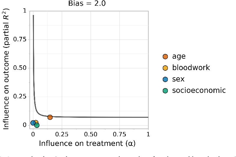 Figure 1 for Sense and Sensitivity Analysis: Simple Post-Hoc Analysis of Bias Due to Unobserved Confounding