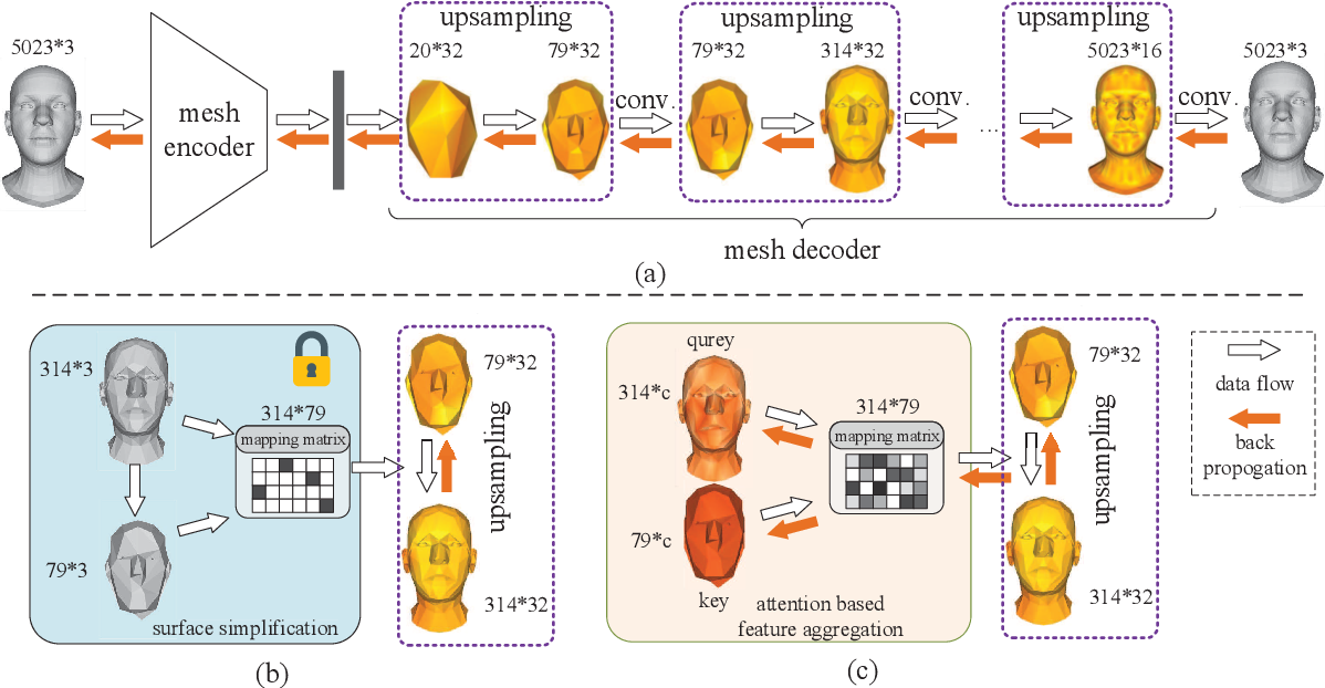 Figure 1 for Learning Feature Aggregation for Deep 3D Morphable Models