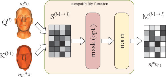 Figure 3 for Learning Feature Aggregation for Deep 3D Morphable Models