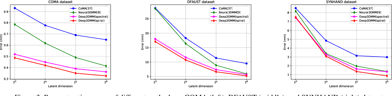 Figure 4 for Learning Feature Aggregation for Deep 3D Morphable Models