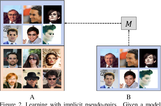 Figure 3 for Implicit Pairs for Boosting Unpaired Image-to-Image Translation
