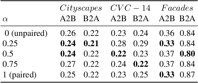 Figure 2 for Implicit Pairs for Boosting Unpaired Image-to-Image Translation