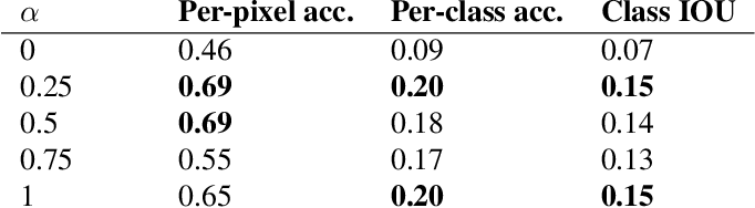 Figure 4 for Implicit Pairs for Boosting Unpaired Image-to-Image Translation