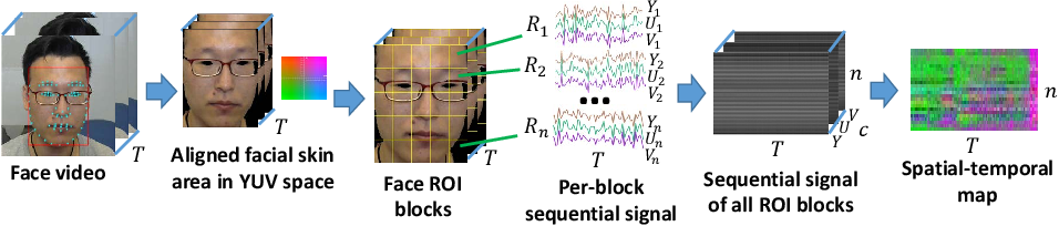 Figure 2 for RhythmNet: End-to-end Heart Rate Estimation from Face via Spatial-temporal Representation