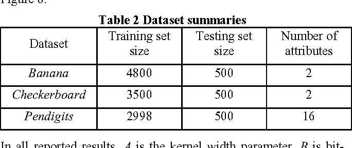PDF] Random Kernel Perceptron on ATTiny 2313 Microcontroller