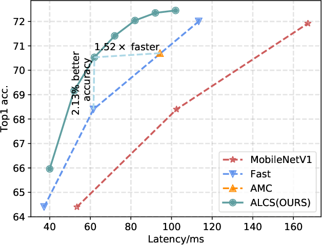 Figure 1 for Architecture Aware Latency Constrained Sparse Neural Networks