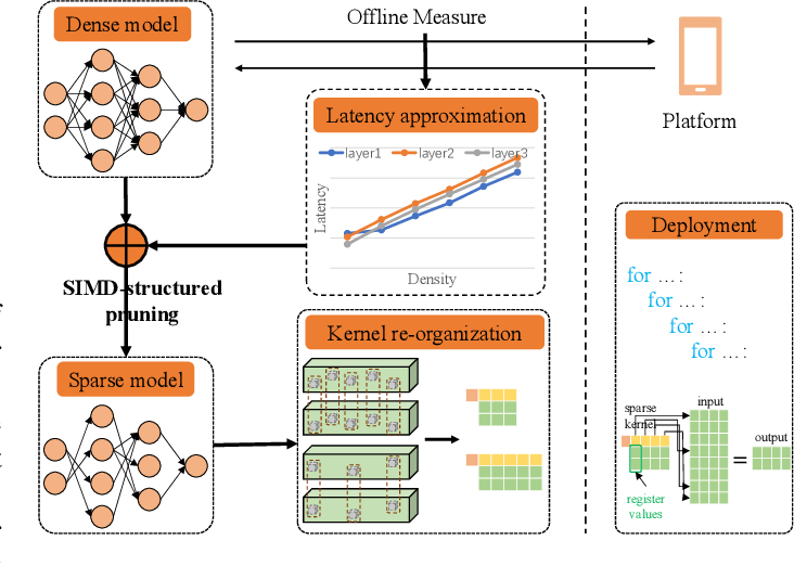 Figure 3 for Architecture Aware Latency Constrained Sparse Neural Networks