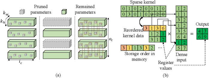 Figure 4 for Architecture Aware Latency Constrained Sparse Neural Networks