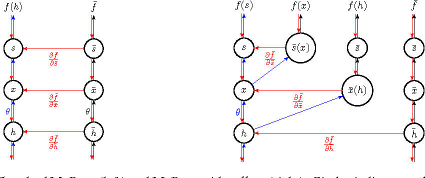 Figure 1 for MuProp: Unbiased Backpropagation for Stochastic Neural Networks