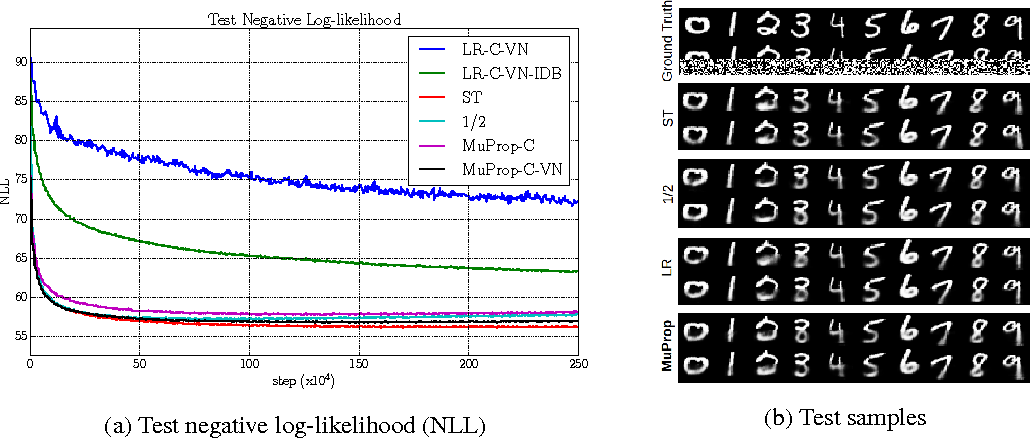 Figure 3 for MuProp: Unbiased Backpropagation for Stochastic Neural Networks