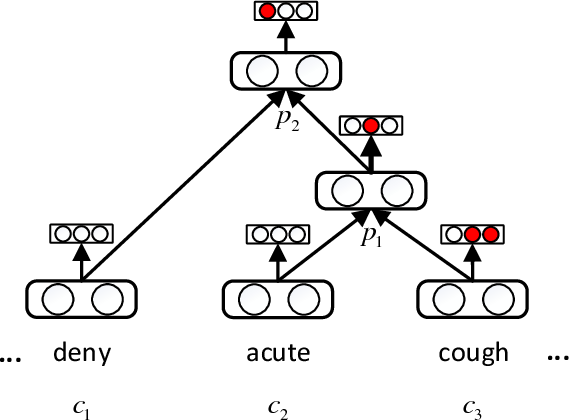 Figure 2 for Medical Knowledge Embedding Based on Recursive Neural Network for Multi-Disease Diagnosis