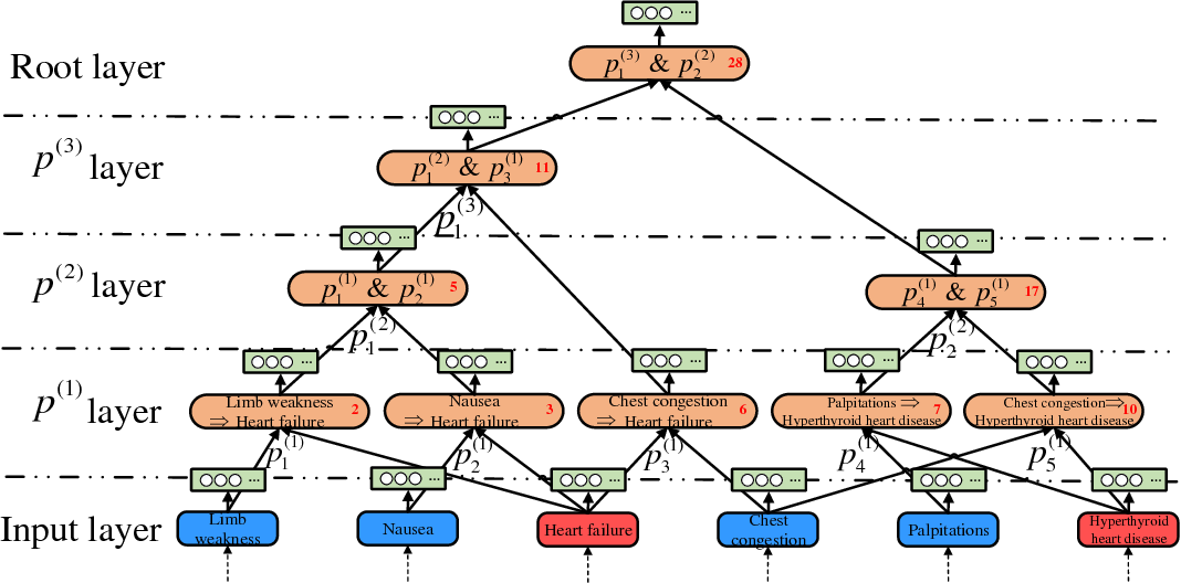 Figure 3 for Medical Knowledge Embedding Based on Recursive Neural Network for Multi-Disease Diagnosis