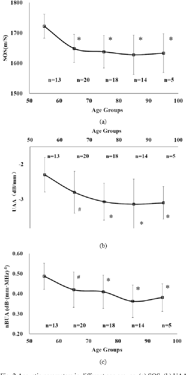 Fig. 2 Acoustic parameters in different age groups. (a) SOS. (b) UAA. (c) nBUA. (#p<0.05, *p<0.01 vs 50 age group)