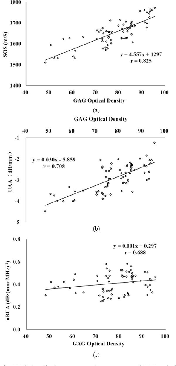 Fig. 3 Relationships between acoustic parameters and GAG optical density. (a) SOS vs GAG optical density. (b) UAA vs GAG optical density. (c) nBUA vs GAG optical density.