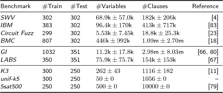 Figure 1 for The Configurable SAT Solver Challenge (CSSC)
