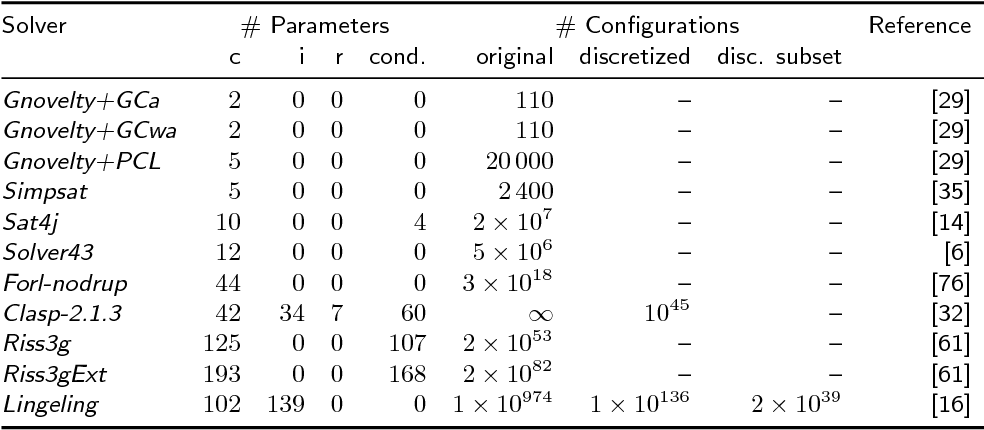 Figure 3 for The Configurable SAT Solver Challenge (CSSC)