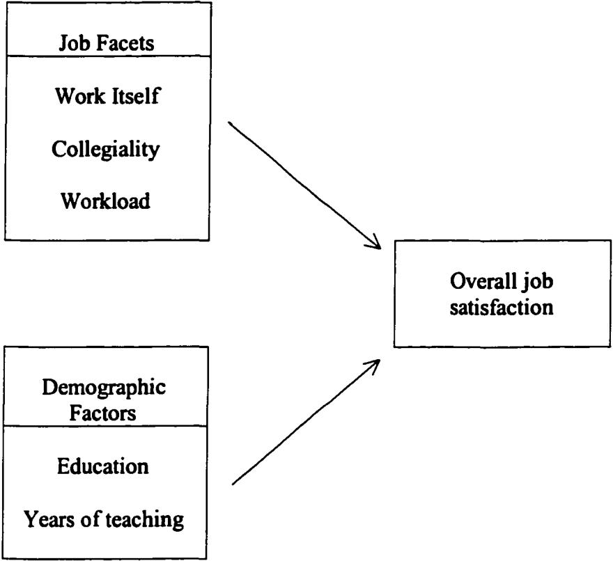 PDF] Job satisfaction among nurse educators of private