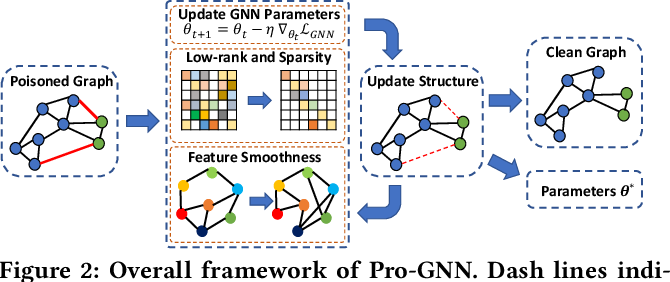 Figure 3 for Graph Structure Learning for Robust Graph Neural Networks