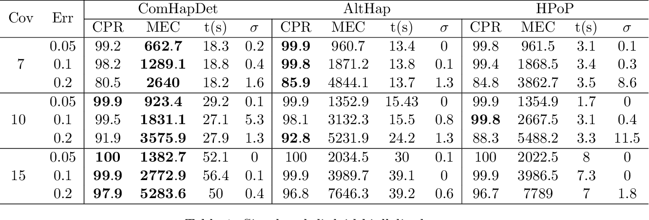 Figure 2 for ComHapDet: A Spatial Community Detection Algorithm for Haplotype Assembly