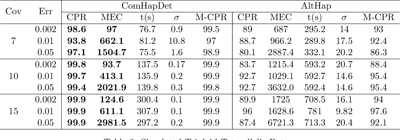 Figure 4 for ComHapDet: A Spatial Community Detection Algorithm for Haplotype Assembly