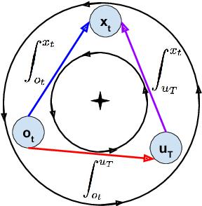 Figure 4 for Online Monotone Games
