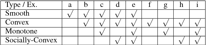 Figure 2 for Online Monotone Games