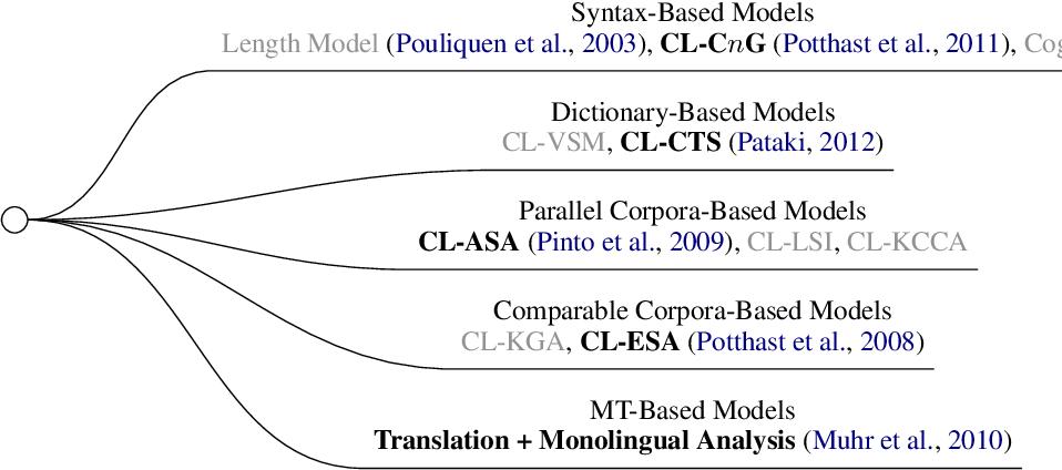 Figure 2 for Deep Investigation of Cross-Language Plagiarism Detection Methods