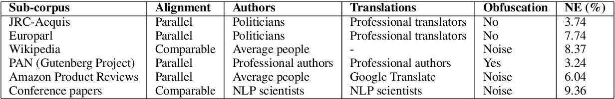 Figure 1 for Deep Investigation of Cross-Language Plagiarism Detection Methods