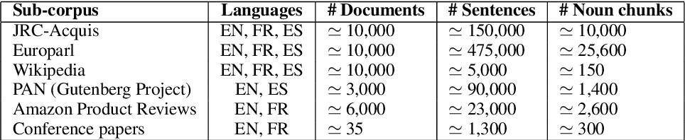 Figure 3 for Deep Investigation of Cross-Language Plagiarism Detection Methods