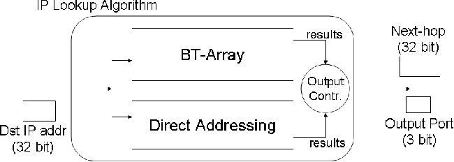 A Randomized Scheme for IP Lookup at Wire Speed on NetFPGA