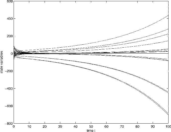 Fig. 5. Divergence of solutions of the competitive neural network (9) and (10) with parameters as D = 0:5, D = 1:0, D = 1:1, and D = 2:0.