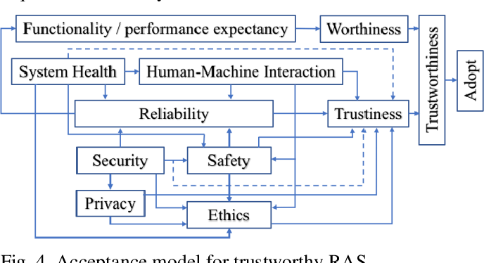 Figure 4 for The Challenges and Opportunities of Human-Centered AI for Trustworthy Robots and Autonomous Systems